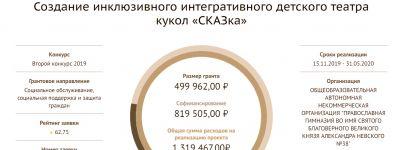 Старооскольская православная гимназия выиграла президентский грант на создание «СКАЗки»